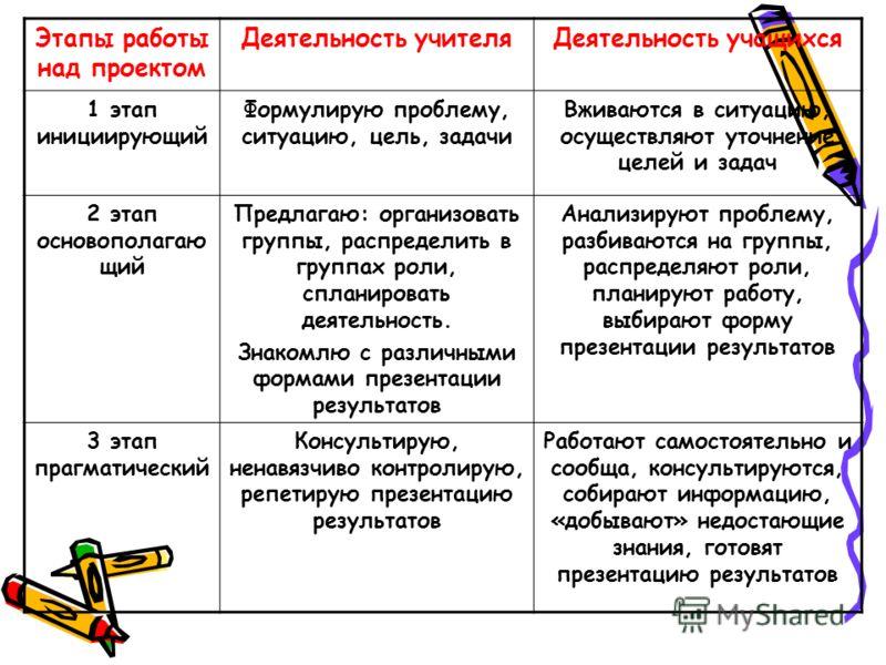 Этапы работы над проектом Деятельность учителяДеятельность учащихся 1 этап инициирующий Формулирую проблему, ситуацию, цель, задачи Вживаются в ситуацию, осуществляют уточнение целей и задач 2 этап основополагаю щий Предлагаю: организовать группы, ра