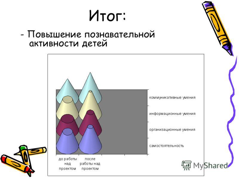 Итог: - Повышение познавательной активности детей