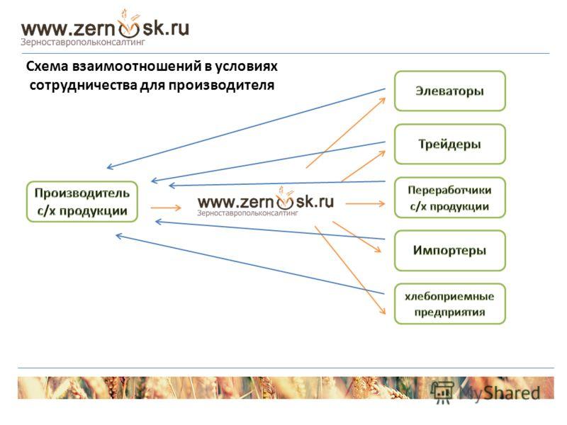 Схема взаимоотношений в условиях сотрудничества для производителя