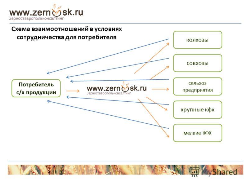 Схема взаимоотношений в условиях сотрудничества для потребителя