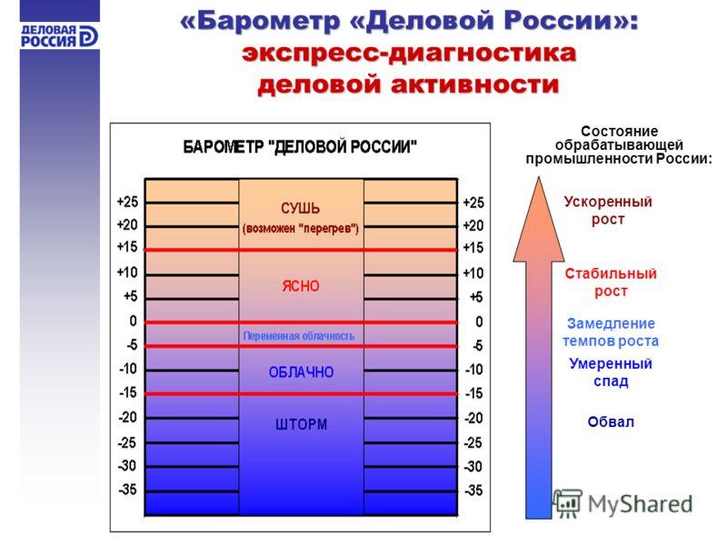 «Барометр «Деловой России»: экспресс-диагностика деловой активности Состояние обрабатывающей промышленности России: Ускоренный рост Стабильный рост Замедление темпов роста Умеренный спад Обвал