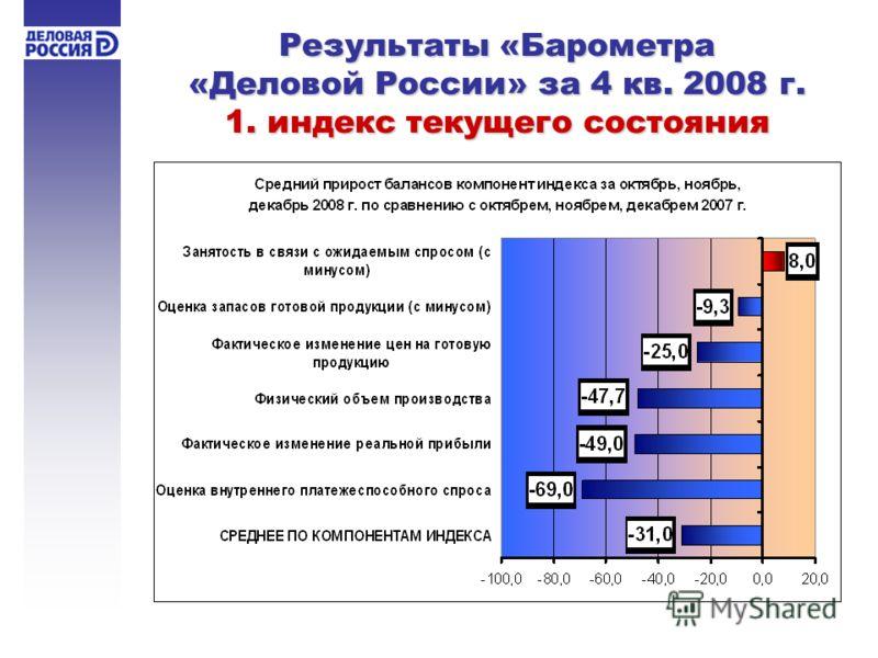 Результаты «Барометра «Деловой России» за 4 кв. 2008 г. 1. индекс текущего состояния