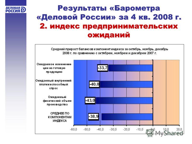 Результаты «Барометра «Деловой России» за 4 кв. 2008 г. 2. индекс предпринимательских ожиданий