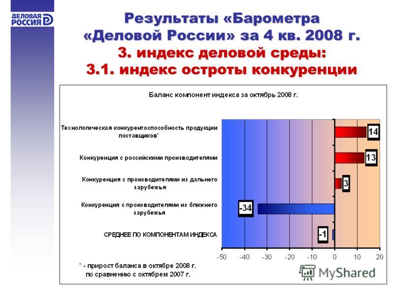 Результаты «Барометра «Деловой России» за 4 кв. 2008 г. 3. индекс деловой среды: 3.1. индекс остроты конкуренции