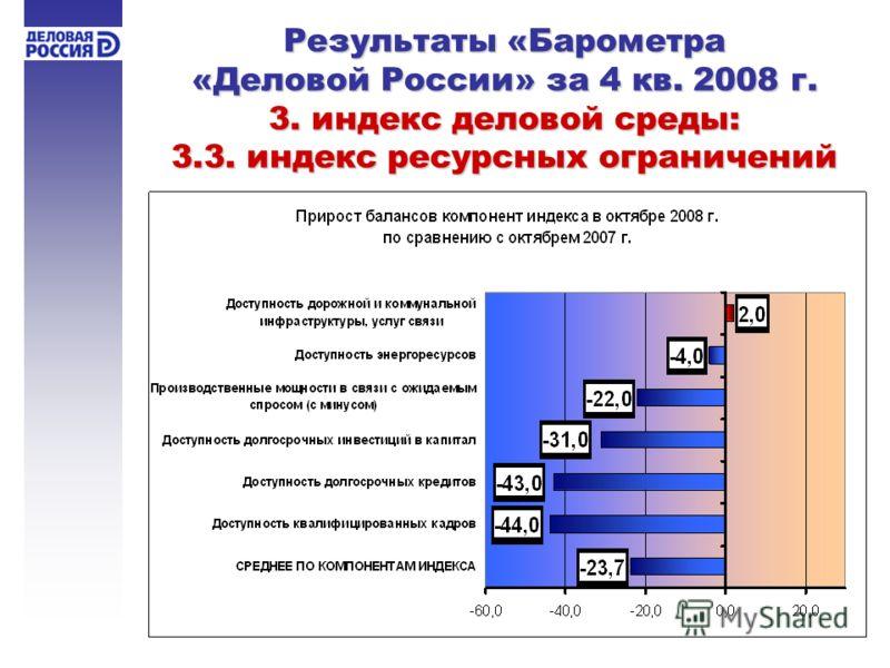 Результаты «Барометра «Деловой России» за 4 кв. 2008 г. 3. индекс деловой среды: 3.3. индекс ресурсных ограничений
