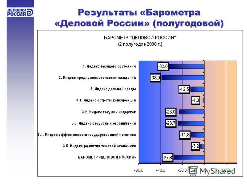 Результаты «Барометра «Деловой России» (полугодовой)
