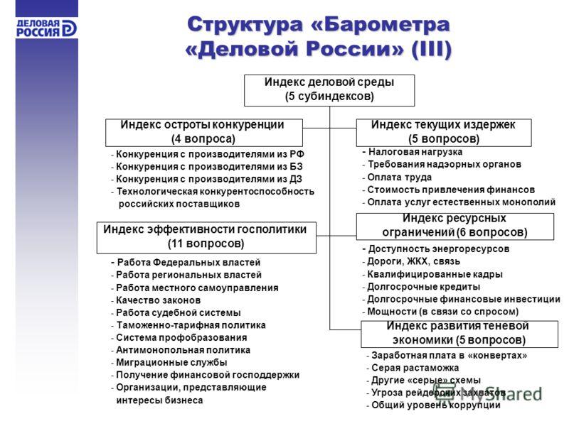 Структура «Барометра «Деловой России» (III) Индекс деловой среды (5 субиндексов) Индекс остроты конкуренции (4 вопроса) Индекс текущих издержек (5 вопросов) - Конкуренция с производителями из РФ - Конкуренция с производителями из БЗ - Конкуренция с п