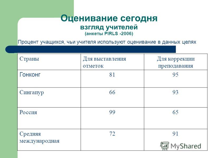 Оценивание сегодня взгляд учителей (анкеты PIRLS -2006) Процент учащихся, чьи учителя используют оценивание в данных целях СтраныДля выставления отметок Для коррекции преподавания Гонконг 8195 Сингапур6693 Россия9965 Средняя международная 7291