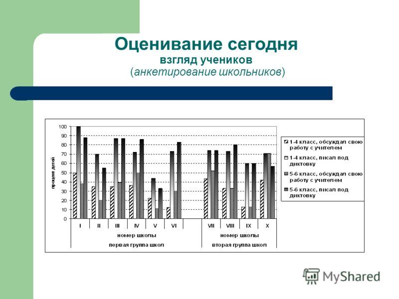 Оценивание сегодня взгляд учеников (анкетирование школьников)