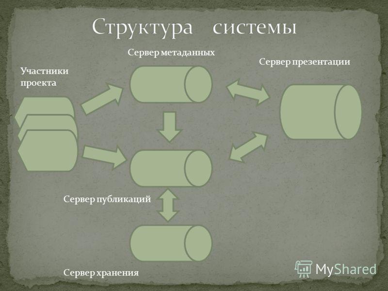 Сервер метаданных Сервер хранения Сервер презентации Сервер публикаций Участники проекта