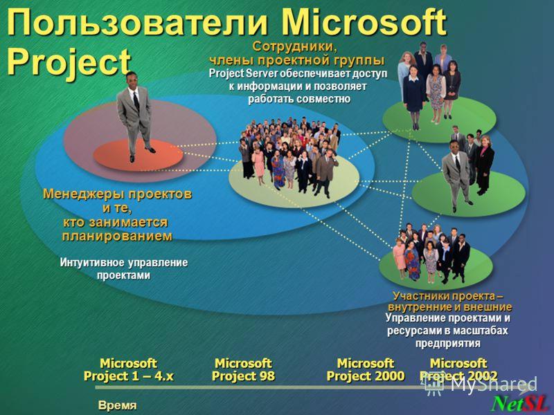 Пользователи Microsoft Project Время Сотрудники, члены проектной группы Project Server обеспечивает доступ к информации и позволяет работать совместно Управление проектами и ресурсами в масштабах предприятия Участники проекта – внутренние и внешние М