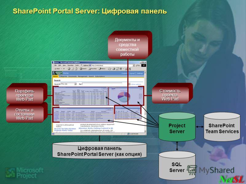 SQL Server SharePoint Team Services Цифровая панель SharePoint Portal Server (как опция) Отчеты о состоянии Web Part Портфель проектов Web Part Стоимость проекта Web Part Документы и средства совместной работы Project Server
