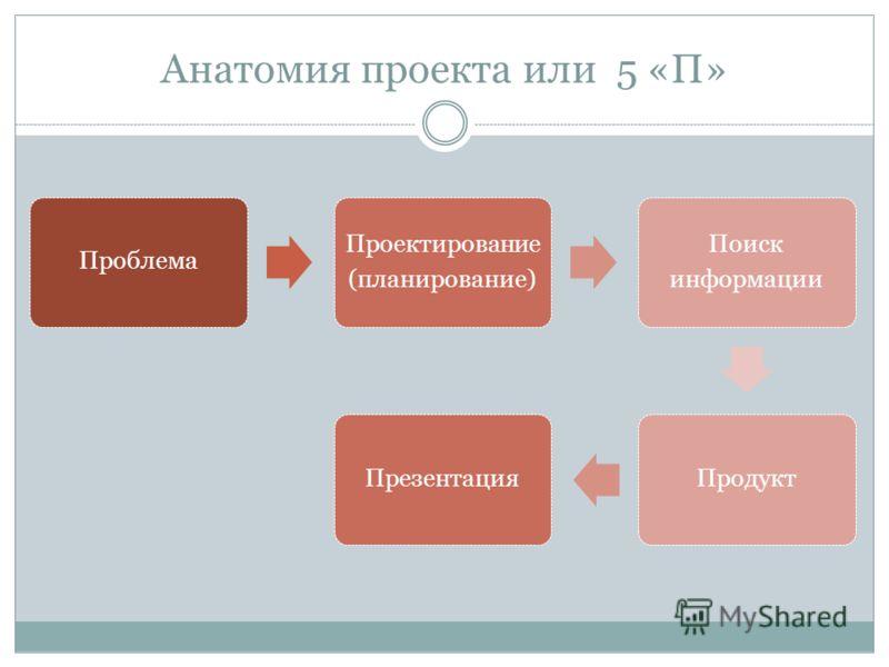 Анатомия проекта или 5 «П» Проблема Проектирование (планирование) Поиск информации ПродуктПрезентация