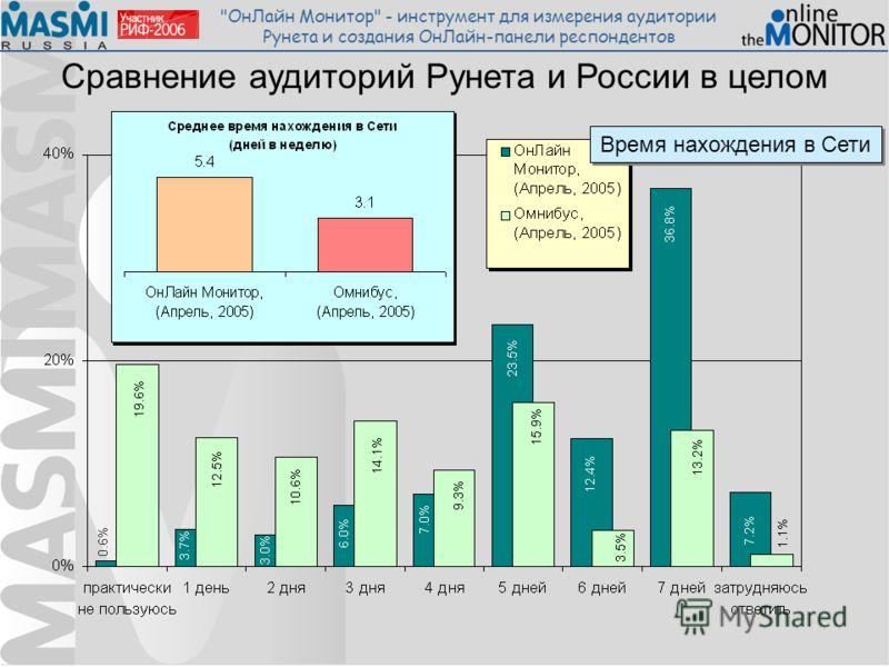 ОнЛайн Монитор - инструмент для измерения аудитории Рунета и создания ОнЛайн-панели респондентов Сравнение аудиторий Рунета и России в целом Время нахождения в Сети