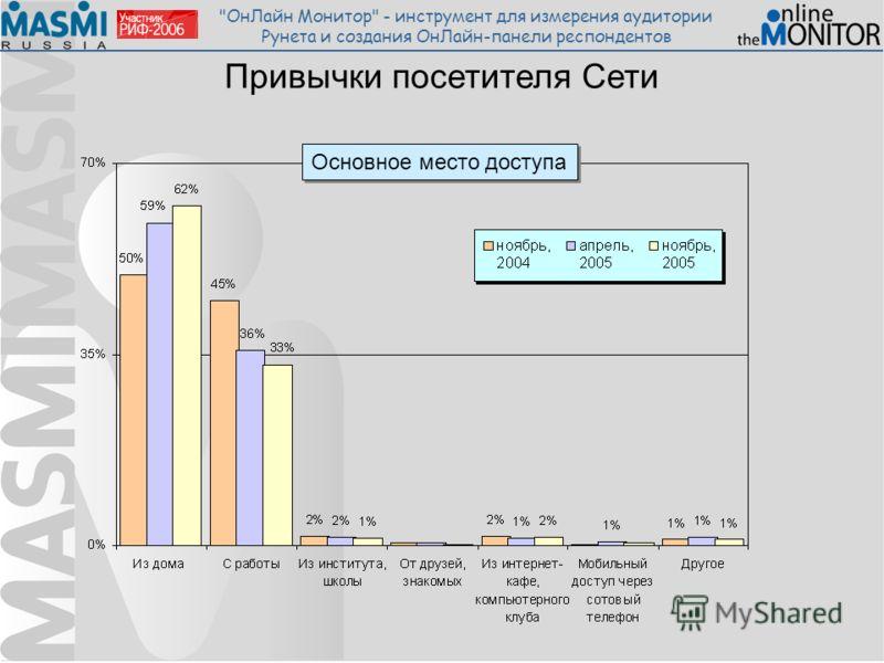 ОнЛайн Монитор - инструмент для измерения аудитории Рунета и создания ОнЛайн-панели респондентов Привычки посетителя Сети Основное место доступа