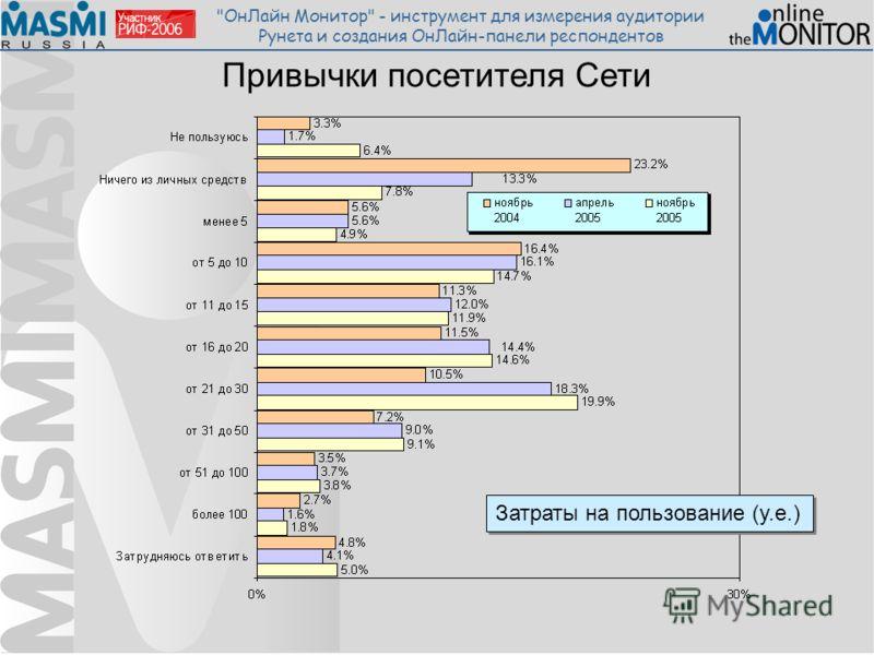 ОнЛайн Монитор - инструмент для измерения аудитории Рунета и создания ОнЛайн-панели респондентов Привычки посетителя Сети Затраты на пользование (у.е.)