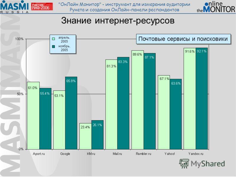 ОнЛайн Монитор - инструмент для измерения аудитории Рунета и создания ОнЛайн-панели респондентов Знание интернет-ресурсов Почтовые сервисы и поисковики апрель, 2005 ноябрь, 2005