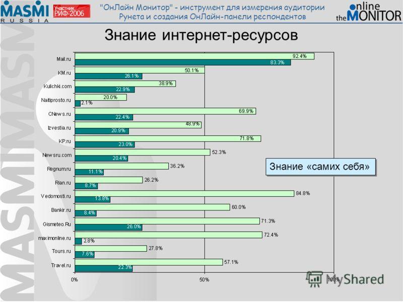 ОнЛайн Монитор - инструмент для измерения аудитории Рунета и создания ОнЛайн-панели респондентов Знание интернет-ресурсов Знание «самих себя»