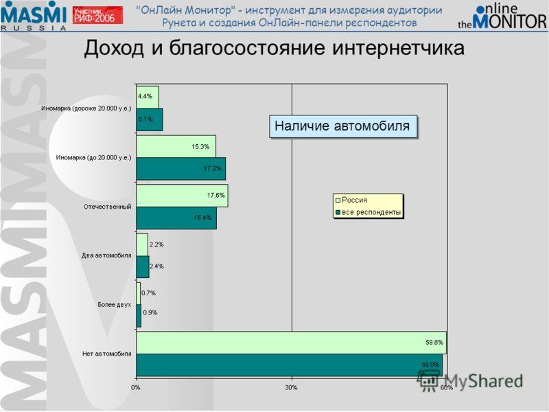 ОнЛайн Монитор - инструмент для измерения аудитории Рунета и создания ОнЛайн-панели респондентов Доход и благосостояние интернетчика Наличие автомобиля