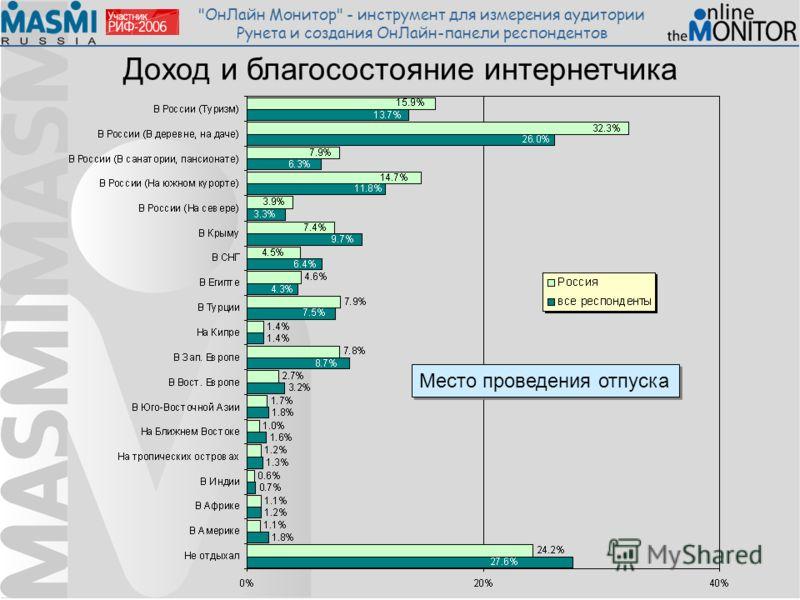 ОнЛайн Монитор - инструмент для измерения аудитории Рунета и создания ОнЛайн-панели респондентов Доход и благосостояние интернетчика Место проведения отпуска