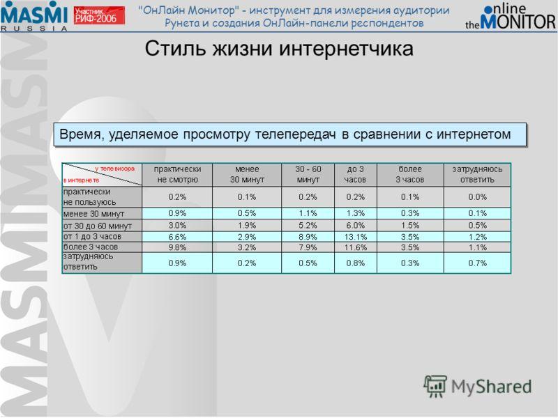 ОнЛайн Монитор - инструмент для измерения аудитории Рунета и создания ОнЛайн-панели респондентов Стиль жизни интернетчика Время, уделяемое просмотру телепередач в сравнении с интернетом