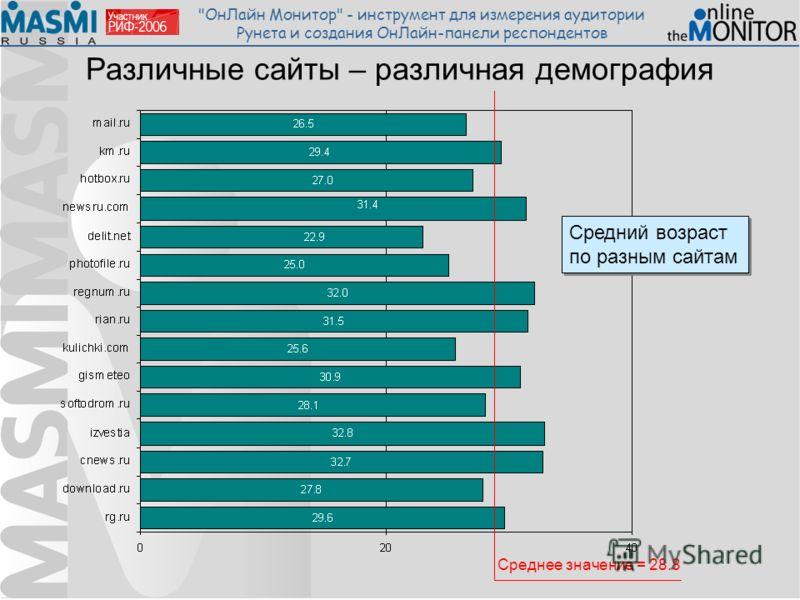ОнЛайн Монитор - инструмент для измерения аудитории Рунета и создания ОнЛайн-панели респондентов Различные сайты – различная демография Средний возраст по разным сайтам Среднее значение = 28.8
