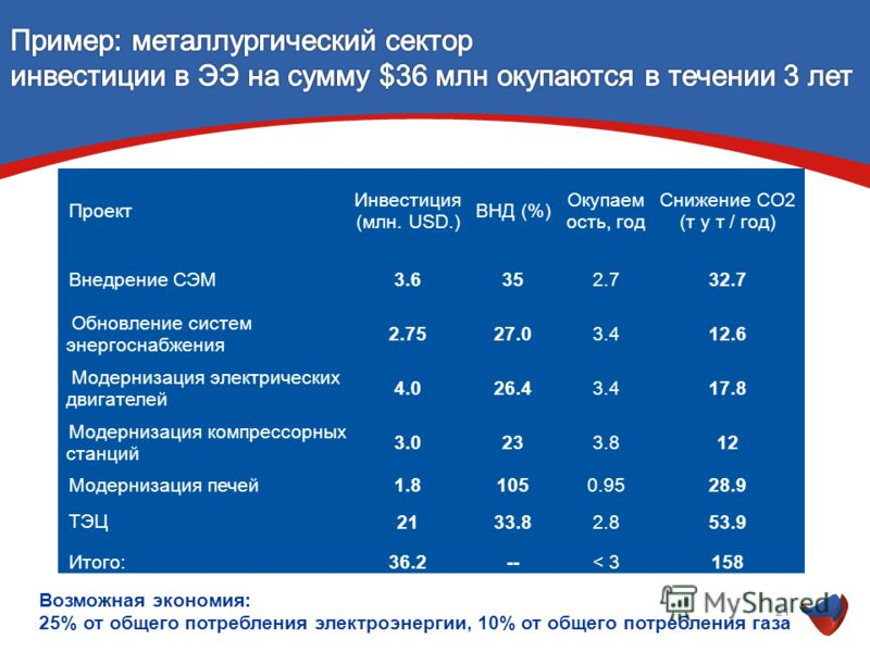 21 Проект Инвестиция (млн. USD.) ВНД (%) Окупаем ость, год Снижение CO2 (т у т / год) Внедрение СЭМ 3.6352.732.7 Обновление систем энергоснабжения 2.7527.03.412.6 Модернизация электрических двигателей 4.026.43.417.8 Модернизация компрессорных станций
