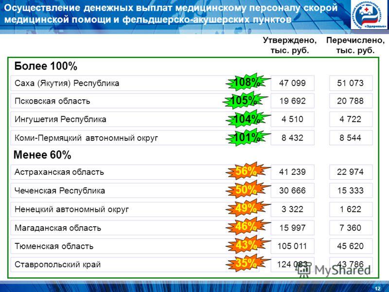 12 Осуществление денежных выплат медицинскому персоналу скорой медицинской помощи и фельдшерско-акушерских пунктов Саха (Якутия) Республика47 09951 073 Утверждено, тыс. руб. Перечислено, тыс. руб. Псковская область19 69220 788 Ингушетия Республика4 5