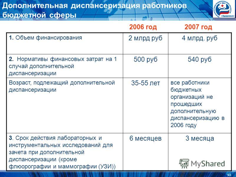 53 Дополнительная диспансеризация работников бюджетной сферы 1. Объем финансирования 2 млрд руб4 млрд. руб 2. Нормативы финансовых затрат на 1 случай дополнительной диспансеризации 500 руб540 руб Возраст, подлежащий дополнительной диспансеризации 35-