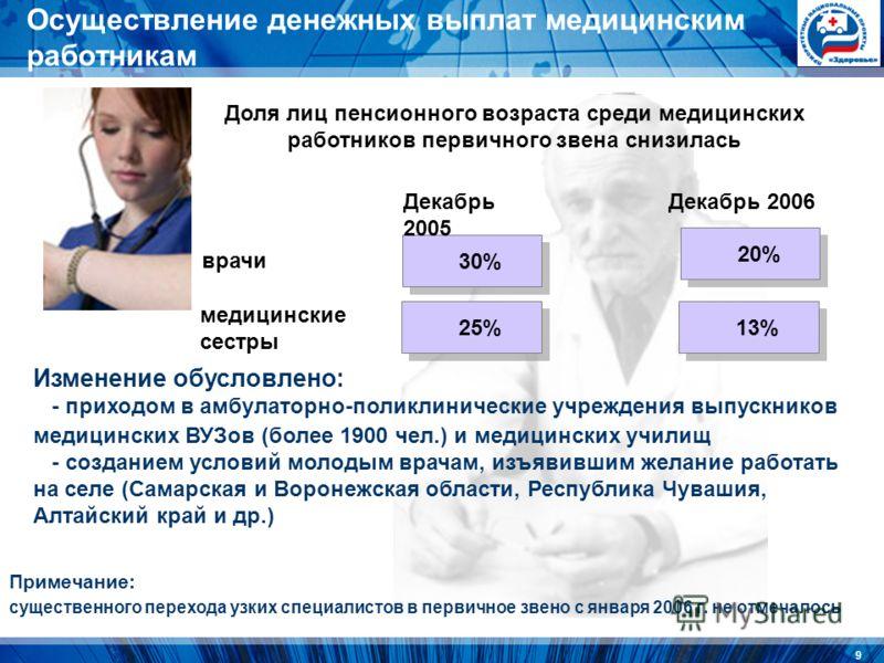 9 Примечание: существенного перехода узких специалистов в первичное звено с января 2006 г. не отмечалось врачи медицинские сестры 30% 20% 25% 13% Доля лиц пенсионного возраста среди медицинских работников первичного звена снизилась Декабрь 2005 Декаб