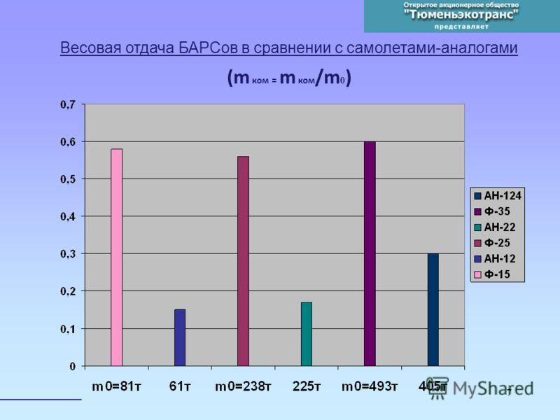 7 Весовая отдача БАРСов в сравнении с самолетами-аналогами (m ком = m ком /m 0 )