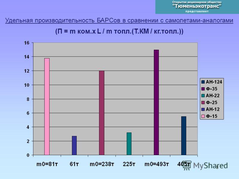 8 Удельная производительность БАРСов в сравнении с самолетами-аналогами (П = m ком.x L / m топл.(Т.КМ / кг.топл.))