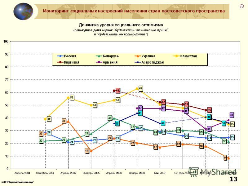 Мониторинг социальных настроений населения стран постсоветского пространства 13