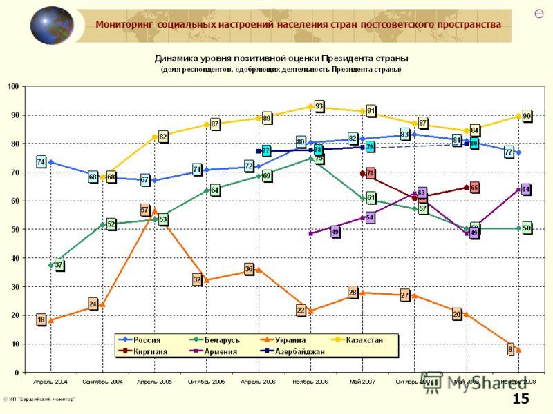 Мониторинг социальных настроений населения стран постсоветского пространства 15