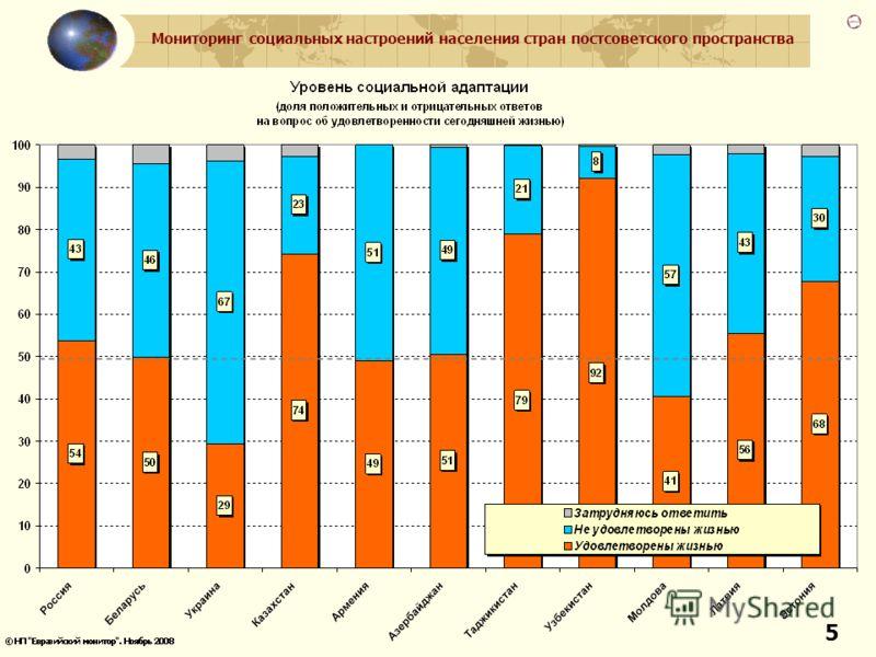 Мониторинг социальных настроений населения стран постсоветского пространства 5