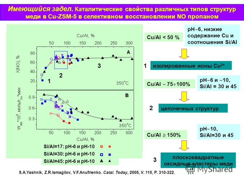 Имеющийся задел. Каталитические свойства различных типов структур меди в Cu-ZSM-5 в селективном восстановлении NO пропаном Cu/Al < 50 % рН 6, низкие содержание Cu и соотношения Si/Al изолированные ионы Cu 2+ Cu/Al 75 100% рН 6 и 10, Si/Al = 30 и 45 ц