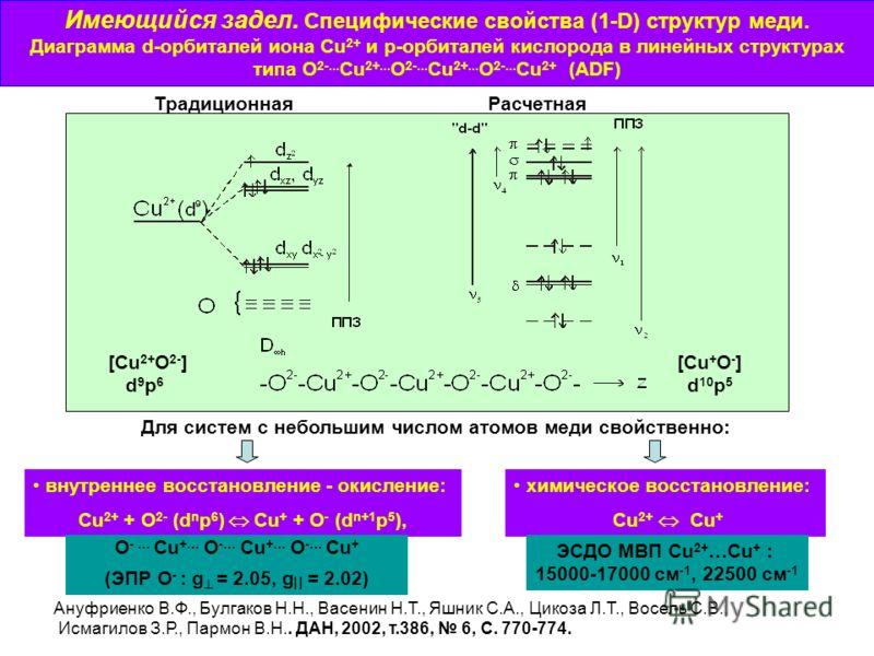 Имеющийся задел. Специфические свойства (1-D) структур меди. Диаграмма d-орбиталей иона Cu 2+ и p-орбиталей кислорода в линейных структурах типа О 2-... Cu 2+... О 2-... Cu 2+... О 2-... Cu 2+ (ADF) ТрадиционнаяРасчетная [Cu 2+ O 2- ] d 9 p 6 [Cu + O