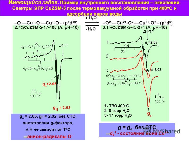Имеющийся задел. Пример внутреннего восстановления – окисления. Спектры ЭПР CuZSM-5 после термовакуумной обработки при 400 о С и адсорбции паров воды g = 2.05, g = 2.02, без СТС, анизотропия g-фактора, H не зависит от T o C анион-радикалы О - g = g e