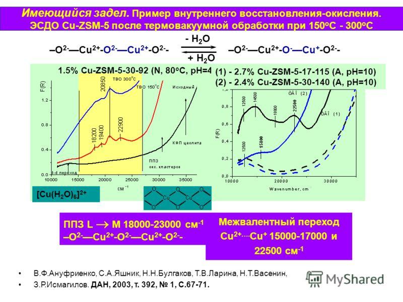 Имеющийся задел. Пример внутреннего восстановления-окисления. ЭСДО Cu-ZSM-5 после термовакуумной обработки при 150 о С - 300 о С ППЗ L M 18000-23000 см -1 –O 2- Cu 2+ -O 2- Cu 2+ -O 2- - [Cu(H 2 O) 6 ] 2+ 1.5% Cu-ZSM-5-30-92 (N, 80 o C, pH=4) (1) - 2