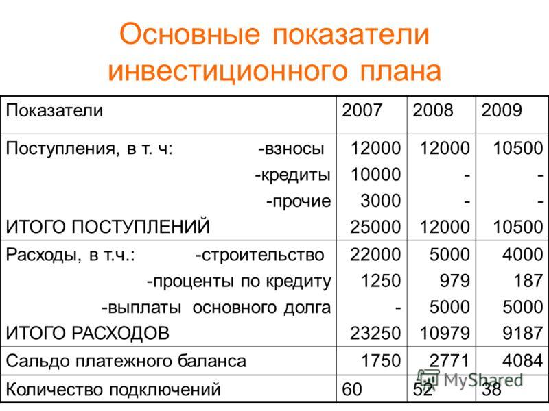 Основные показатели инвестиционного плана Показатели200720082009 Поступления, в т. ч: -взносы -кредиты -прочие ИТОГО ПОСТУПЛЕНИЙ 12000 10000 3000 25000 12000 - 12000 10500 - 10500 Расходы, в т.ч.: -строительство -проценты по кредиту -выплаты основног