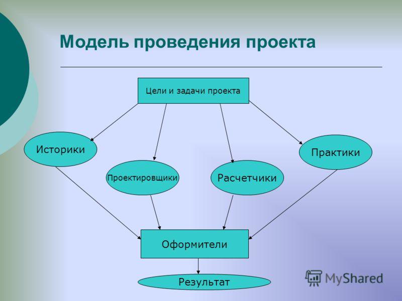 Модель проведения проекта Цели и задачи проекта Историки Практики Проектировщики Расчетчики Оформители Результат