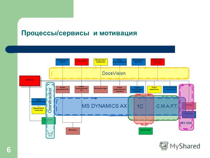 Процессы/сервисы и мотивация Omnitracker DocsVision 1С С.М.А.Р.Т. MS DYNAMICS AX MS DAX 6