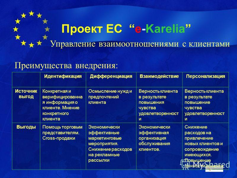 Проект ЕС e-Karelia Преимущества внедрения: ИдентификацияДифференциацияВзаимодействиеПерсонализация Источник выгод Конкретная и верифицированна я информация о клиенте. Мнение конкретного клиента Осмысление нужд и предпочтений клиента Верность клиента