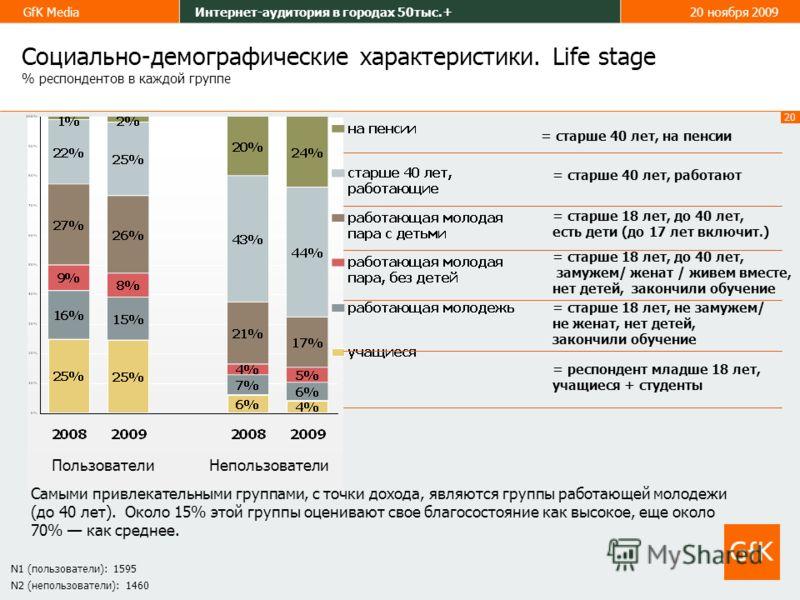 20 GfK MediaИнтернет-аудитория в городах 50тыс.+20 ноября 2009 Самыми привлекательными группами, с точки дохода, являются группы работающей молодежи (до 40 лет). Около 15% этой группы оценивают свое благосостояние как высокое, еще около 70% как средн