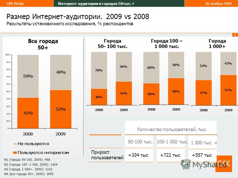 6 GfK MediaИнтернет-аудитория в городах 50тыс.+20 ноября 2009 Размер Интернет-аудитории. 2009 vs 2008 Результаты установочного исследования, % респондентов Все города 50+ Города 50- 100 тыс. Города 100 – 1 000 тыс. Города 1 000+ +334 тыс 50-100 тыс.