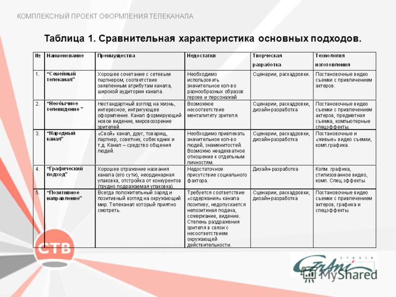Таблица 1. Сравнительная характеристика основных подходов. КОМПЛЕКСНЫЙ ПРОЕКТ ОФОРМЛЕНИЯ ТЕЛЕКАНАЛА