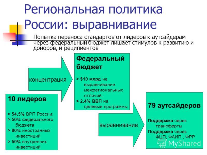 Региональная политика России: выравнивание Попытка переноса стандартов от лидеров к аутсайдерам через федеральный бюджет лишает стимулов к развитию и доноров, и реципиентов 10 лидеров > 54,5% ВРП России; > 50% федерального бюджета > 80% иностранных и