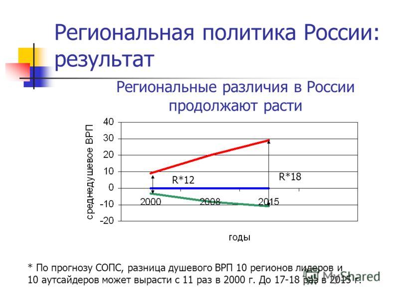 Региональная политика России: результат R*18 * По прогнозу СОПС, разница душевого ВРП 10 регионов лидеров и 10 аутсайдеров может вырасти с 11 раз в 2000 г. До 17-18 раз в 2015 г. Региональные различия в России продолжают расти R*12
