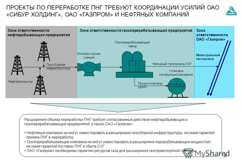 6 Нефтепромыслы Газосборная инфраструктура Магистральный газопровод Зона ответственности нефтедобывающих предприятий Зона ответственности газоперерабатывающих предприятийЗона ответственности ОАО «Газпром» Расширение объема переработки ПНГ требует сог
