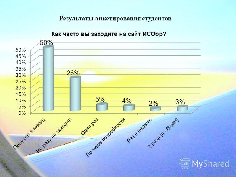 Результаты анкетирования студентов